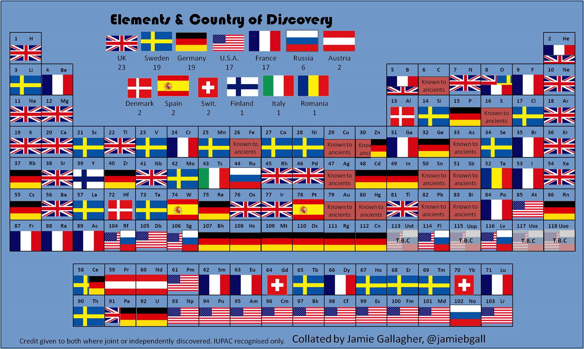 Noble gas into the void science periodic table by country of discovery urtaz Gallery
