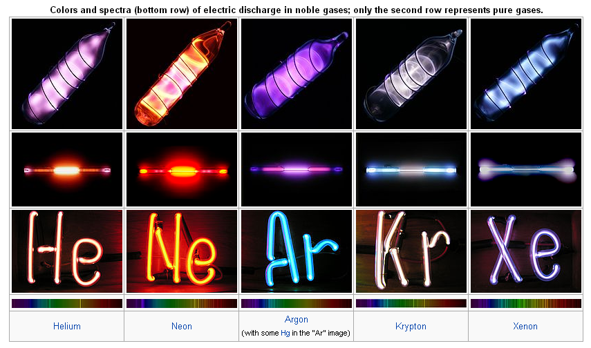 Noble Gas ‹� Into The Void Science